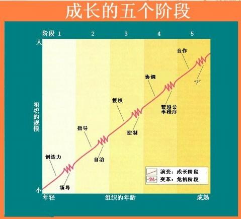 经典:组织成长中的演变和变革 - 刘文瑞 -               刘文瑞的博客
