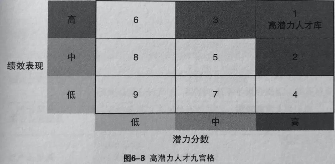 DDI 刘伟师《人才管理圣经》